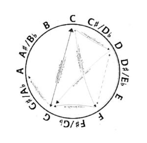 diagramma do maggiore